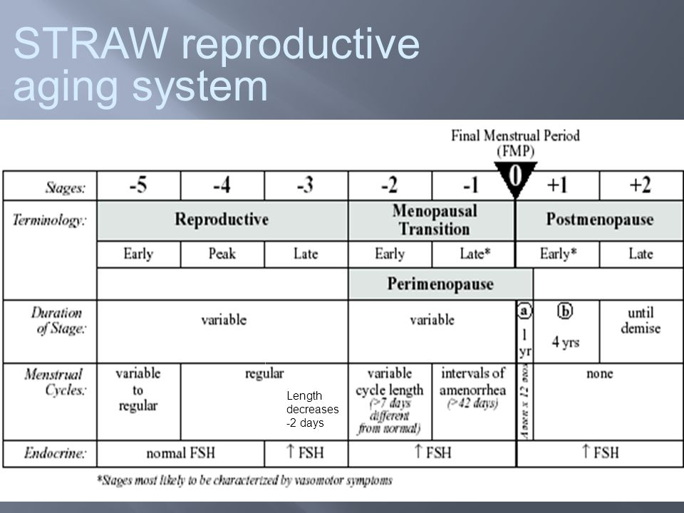 2 STRAW reproductive aging system Length decreases -2 days
