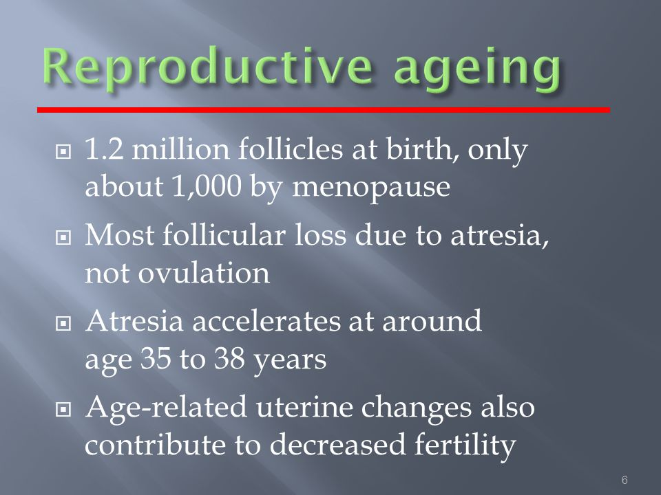 6 1.2 million follicles at birth, only about 1,000 by menopause Most follicular loss due to atresia, not ovulation Atresia accelerates at around age 35 to 38 years Age-related uterine changes also contribute to decreased fertility