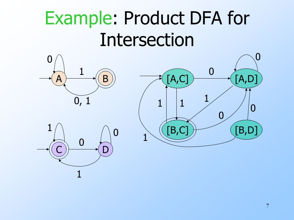7 Example: Product DFA for Intersection A C B D 0 1 0, 1 1 1 0 0 [A,C][A,D] 0 [B,C] 1 0 1 0 1 [B,D] 0 1