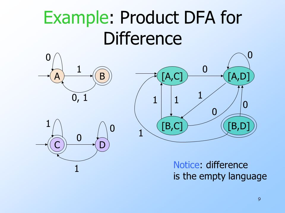 9 Example: Product DFA for Difference A C B D 0 1 0, 1 1 1 0 0 [A,C][A,D] 0 [B,C] 1 0 1 0 1 [B,D] 0 1 Notice: difference is the empty language
