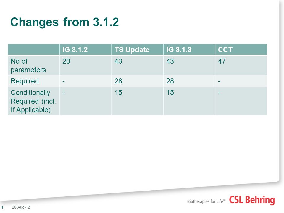4 Changes from IG 3.1.2TS UpdateIG 3.1.3CCT No of parameters Required-28 - Conditionally Required (incl.