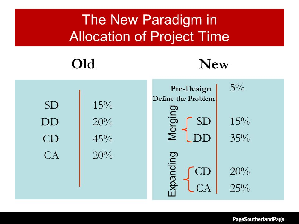 NewOld The New Paradigm in Allocation of Project Time SD15% DD20% CD45% CA20% Pre-Design 5% SD15% DD35% CD20% CA25% Merging Expanding Define the Problem