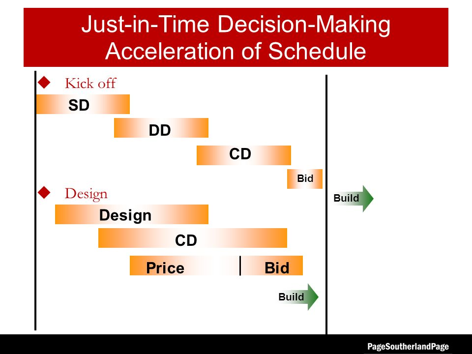 SD DD CD Build Just-in-Time Decision-Making Acceleration of Schedule Kick off Design Build CD BidPrice Bid