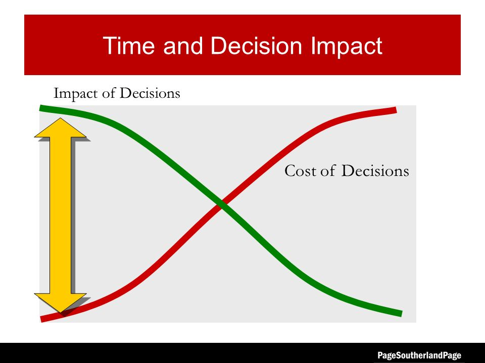 Time and Decision Impact Impact of Decisions Cost of Decisions