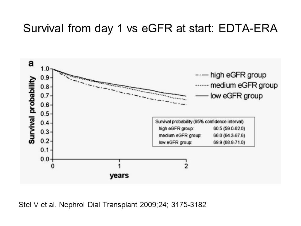 Survival from day 1 vs eGFR at start: EDTA-ERA Stel V et al.