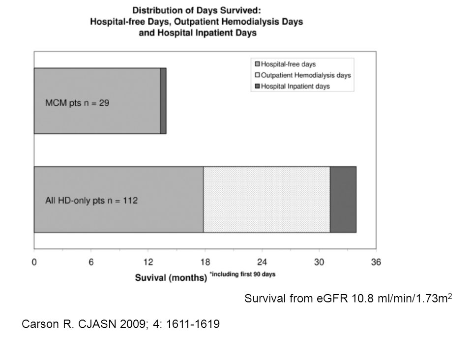 Carson R. CJASN 2009; 4: Survival from eGFR 10.8 ml/min/1.73m 2