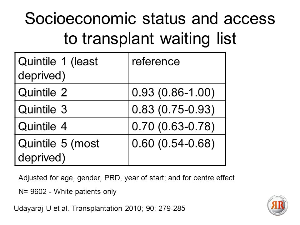 Socioeconomic status and access to transplant waiting list Quintile 1 (least deprived) reference Quintile ( ) Quintile ( ) Quintile ( ) Quintile 5 (most deprived) 0.60 ( ) Adjusted for age, gender, PRD, year of start; and for centre effect N= White patients only Udayaraj U et al.
