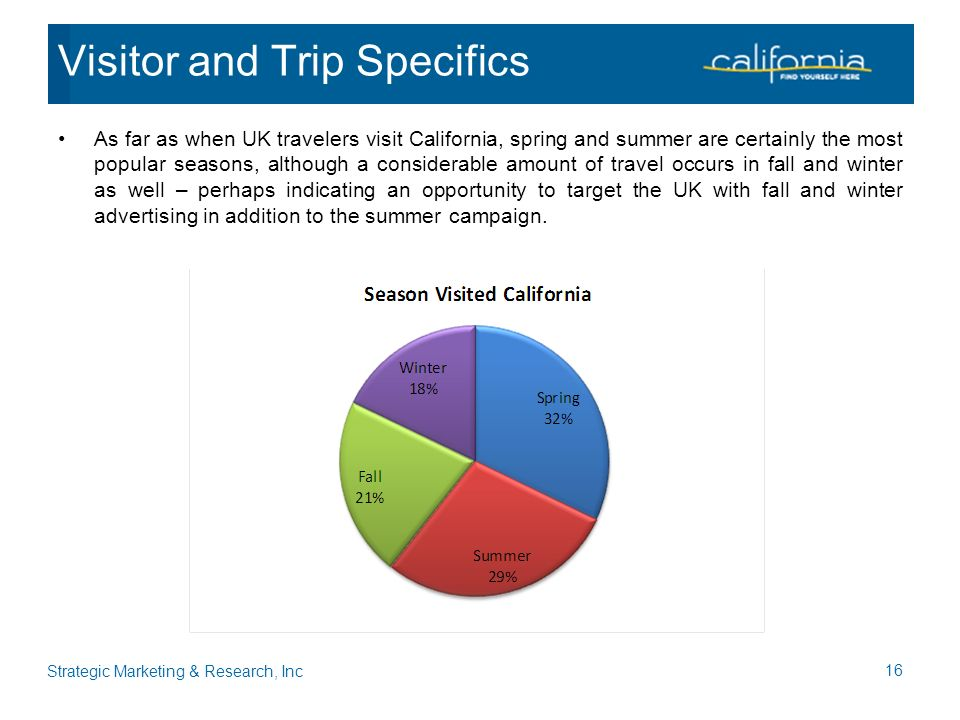 As far as when UK travelers visit California, spring and summer are certainly the most popular seasons, although a considerable amount of travel occurs in fall and winter as well – perhaps indicating an opportunity to target the UK with fall and winter advertising in addition to the summer campaign.