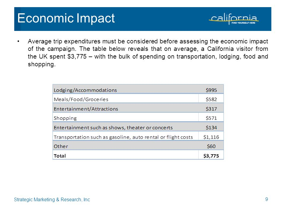Average trip expenditures must be considered before assessing the economic impact of the campaign.