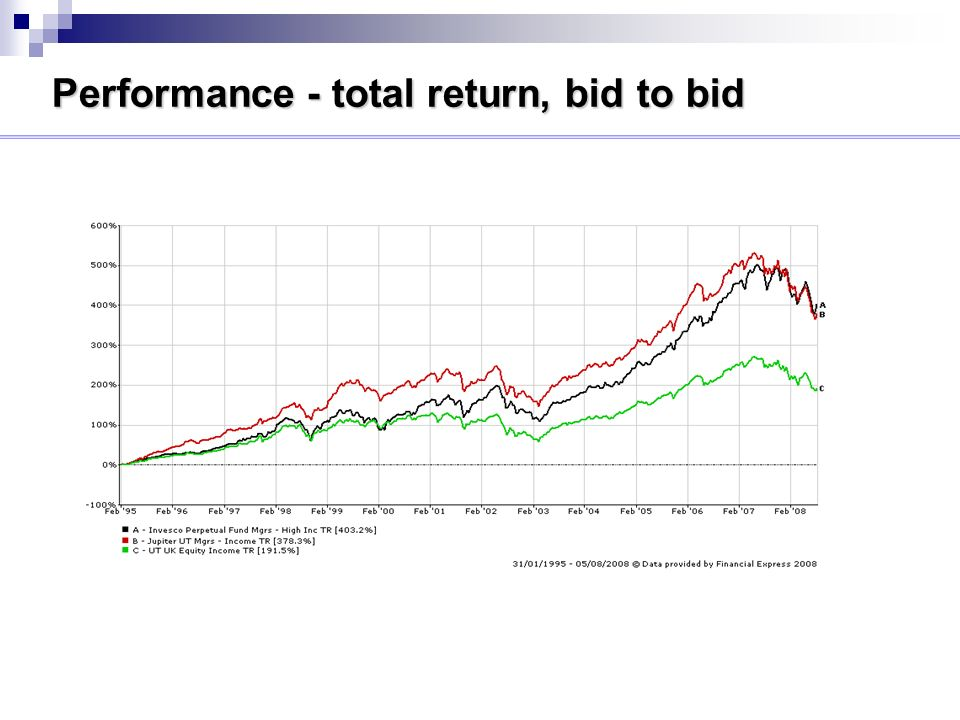 Performance - total return, bid to bid
