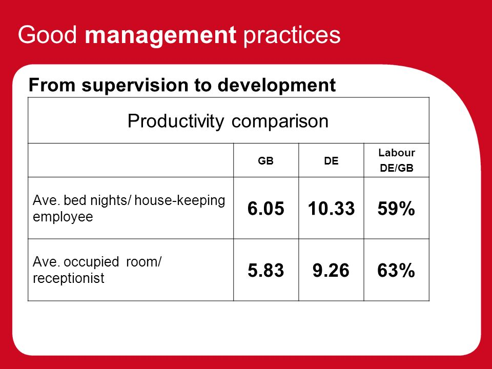 Good management practices From supervision to development Change focus of management role from supervising performance to improving performance through development (9,10) » Better performance management systems (continuous, people- not system-driven) » Use workplace coaching and mentoring » Culture of everyday learning Productivity comparison GBDE Labour DE/GB Ave.