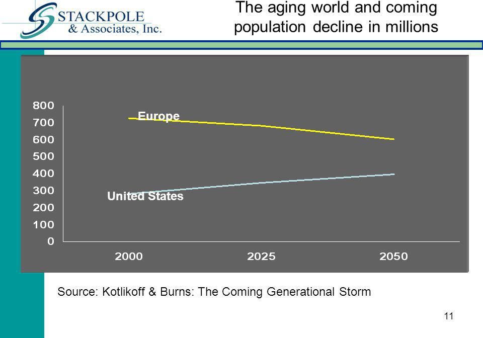 11 The aging world and coming population decline in millions Europe United States Source: Kotlikoff & Burns: The Coming Generational Storm