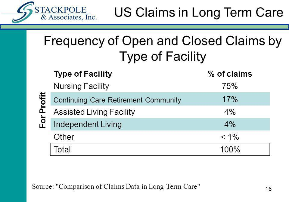 16 Frequency of Open and Closed Claims by Type of Facility Type of Facility% of claims Nursing Facility75% Continuing Care Retirement Community 17% Assisted Living Facility4% Independent Living4% Other< 1% Total100% Source: Comparison of Claims Data in Long-Term Care US Claims in Long Term Care For Profit