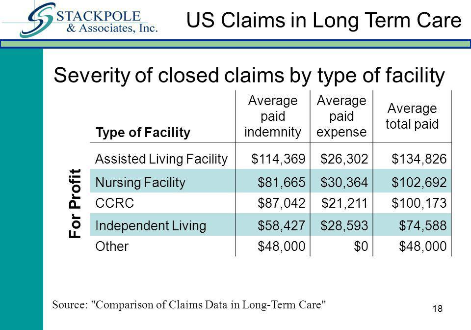 18 Severity of closed claims by type of facility Type of Facility Average paid indemnity Average paid expense Average total paid Assisted Living Facility$114,369$26,302$134,826 Nursing Facility$81,665$30,364$102,692 CCRC$87,042$21,211$100,173 Independent Living$58,427$28,593$74,588 Other$48,000$0$48,000 For Profit Source: Comparison of Claims Data in Long-Term Care US Claims in Long Term Care