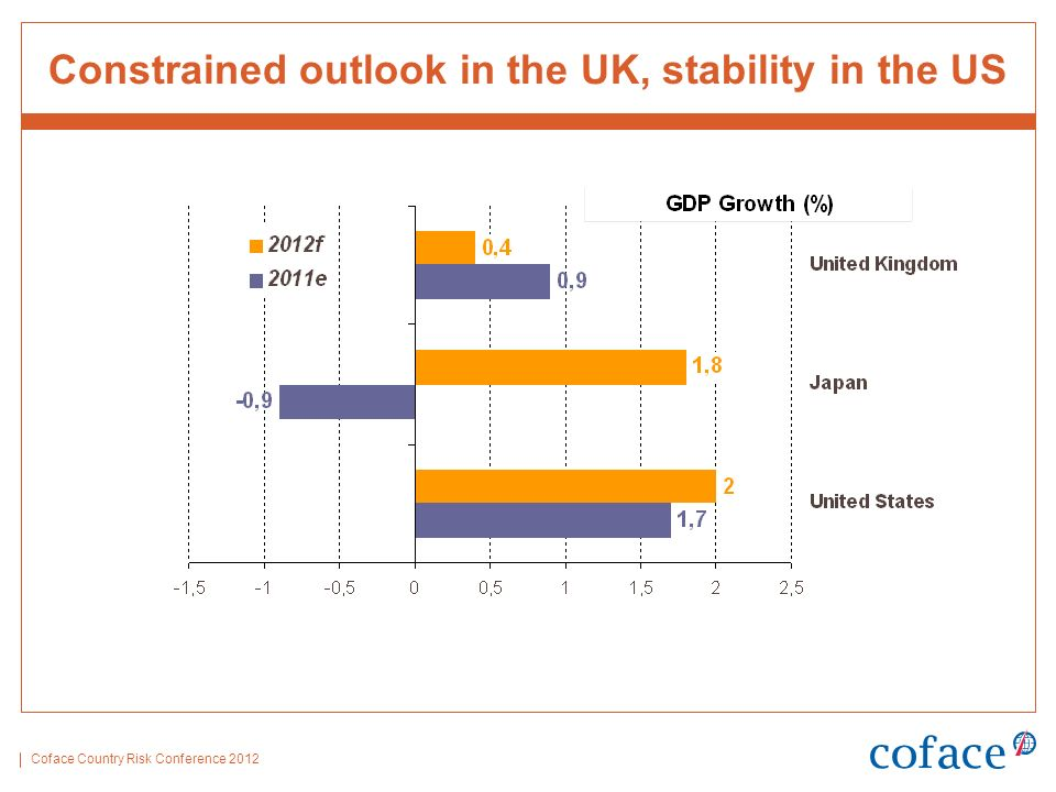 Coface Country Risk Conference 2012 Constrained outlook in the UK, stability in the US