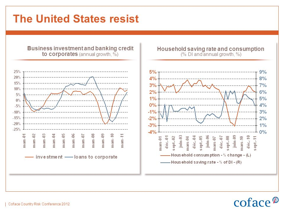 Coface Country Risk Conference 2012 The United States resist Business investment and banking credit to corporates (annual growth, %) Household saving rate and consumption (% DI and annual growth, %)
