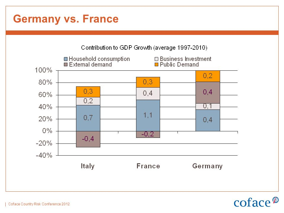 Coface Country Risk Conference 2012 Germany vs. France