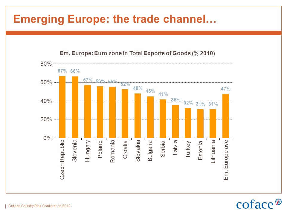 Coface Country Risk Conference 2012 Emerging Europe: the trade channel… Em.