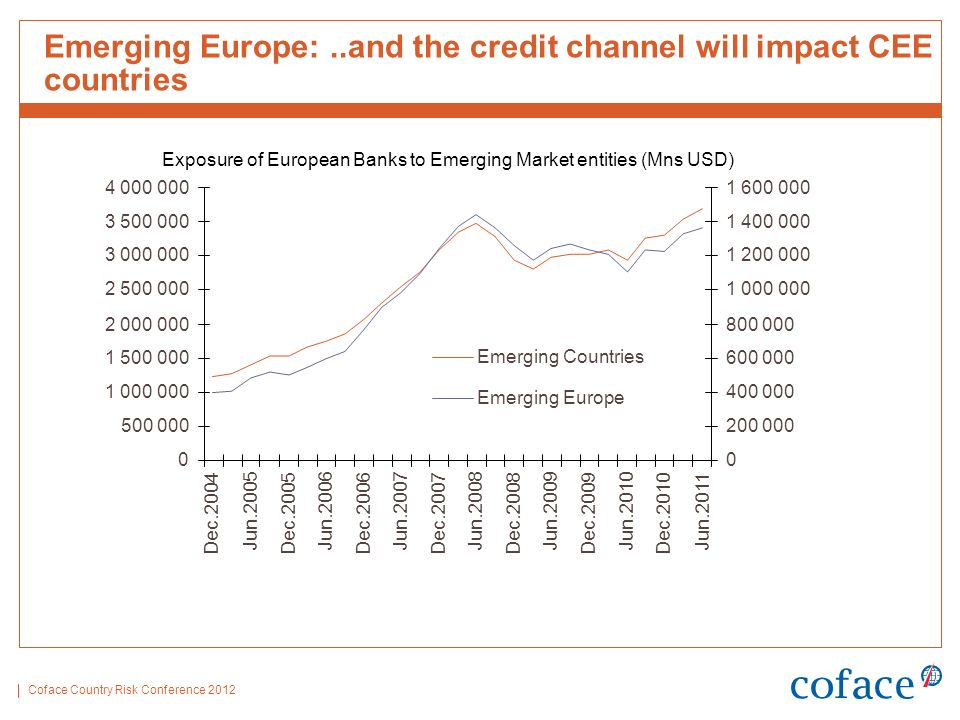 Coface Country Risk Conference 2012 Emerging Europe:..and the credit channel will impact CEE countries 0 500 000 1 000 000 1 500 000 2 000 000 2 500 000 3 000 000 3 500 000 4 000 000 Dec.2004 Jun.2005 Dec.2005 Jun.2006 Dec.2006 Jun.2007 Dec.2007 Jun.2008 Dec.2008 Jun.2009 Dec.2009 Jun.2010 Dec.2010 Jun.2011 0 200 000 400 000 600 000 800 000 1 000 000 1 200 000 1 400 000 1 600 000 Emerging Countries Emerging Europe Exposure of European Banks to Emerging Market entities (Mns USD)