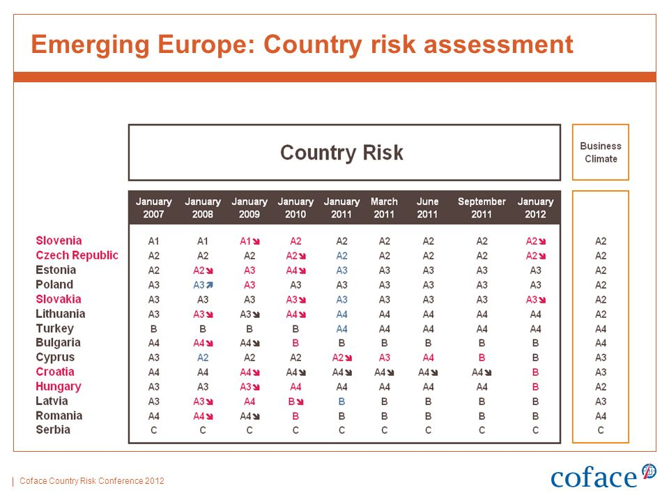 Coface Country Risk Conference 2012 Emerging Europe: Country risk assessment