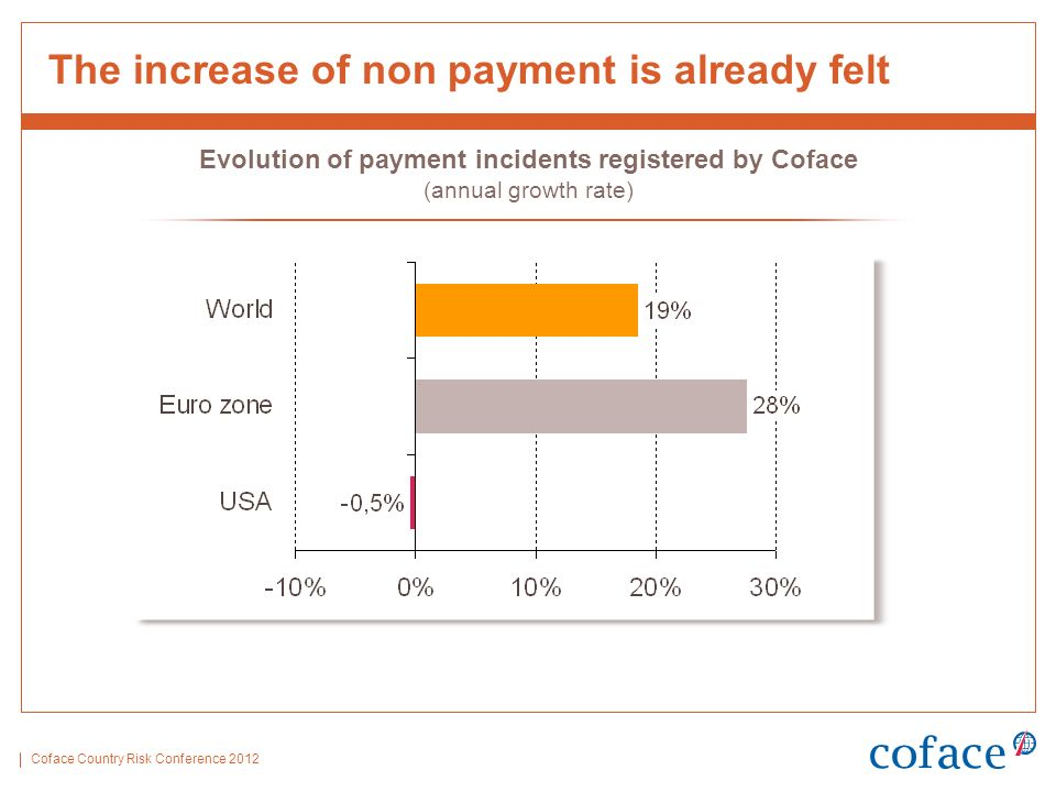 Coface Country Risk Conference 2012 The increase of non payment is already felt Evolution of payment incidents registered by Coface (annual growth rate)