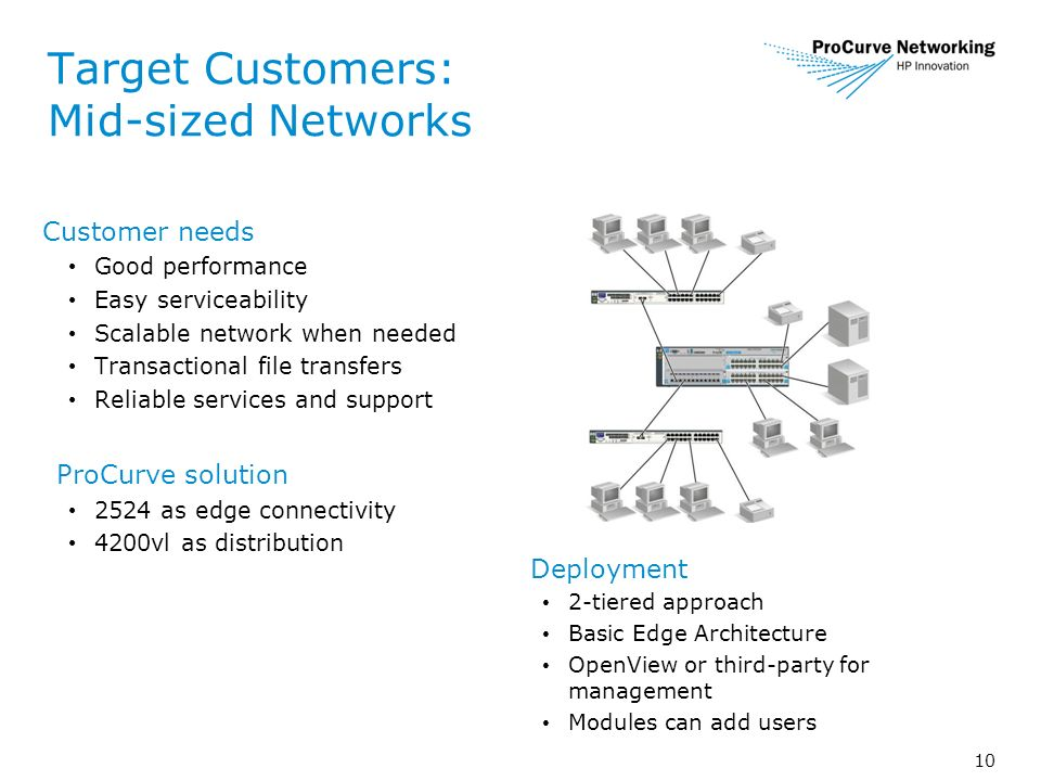 10 Target Customers: Mid-sized Networks Customer needs Good performance Easy serviceability Scalable network when needed Transactional file transfers Reliable services and support ProCurve solution 2524 as edge connectivity 4200vl as distribution Deployment 2-tiered approach Basic Edge Architecture OpenView or third-party for management Modules can add users