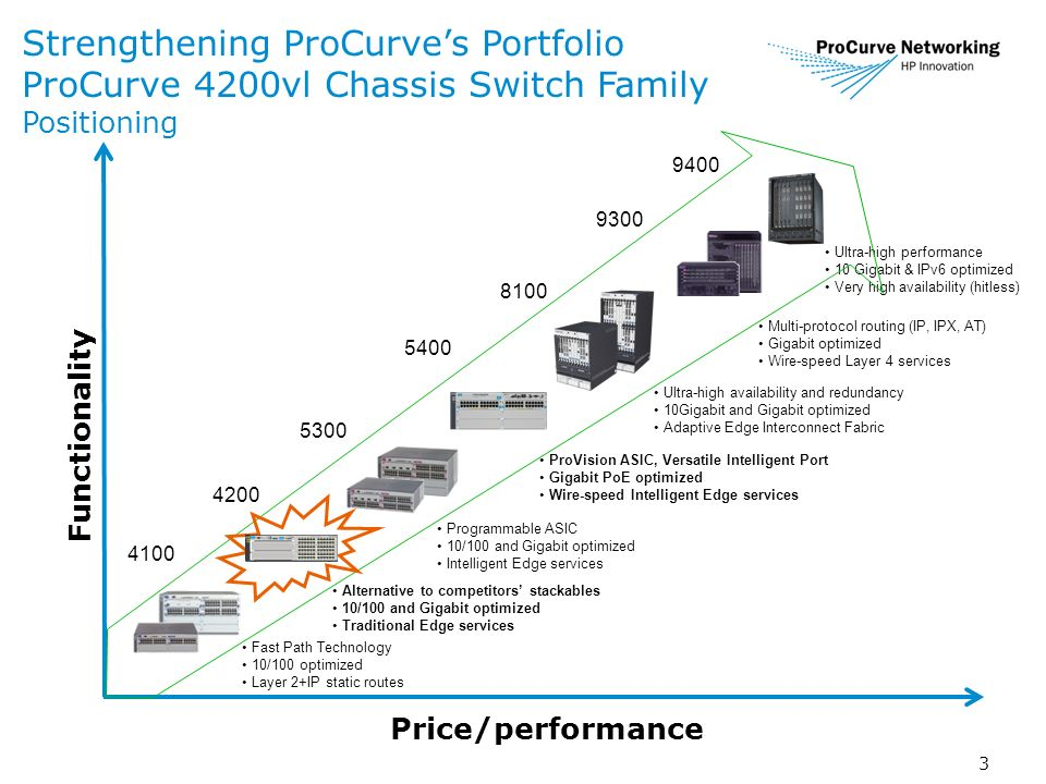3 Strengthening ProCurves Portfolio ProCurve 4200vl Chassis Switch Family Positioning Functionality Price/performance Ultra-high performance 10 Gigabit & IPv6 optimized Very high availability (hitless) Alternative to competitors stackables 10/100 and Gigabit optimized Traditional Edge services Ultra-high availability and redundancy 10Gigabit and Gigabit optimized Adaptive Edge Interconnect Fabric Programmable ASIC 10/100 and Gigabit optimized Intelligent Edge services ProVision ASIC, Versatile Intelligent Port Gigabit PoE optimized Wire-speed Intelligent Edge services Multi-protocol routing (IP, IPX, AT) Gigabit optimized Wire-speed Layer 4 services Fast Path Technology 10/100 optimized Layer 2+IP static routes