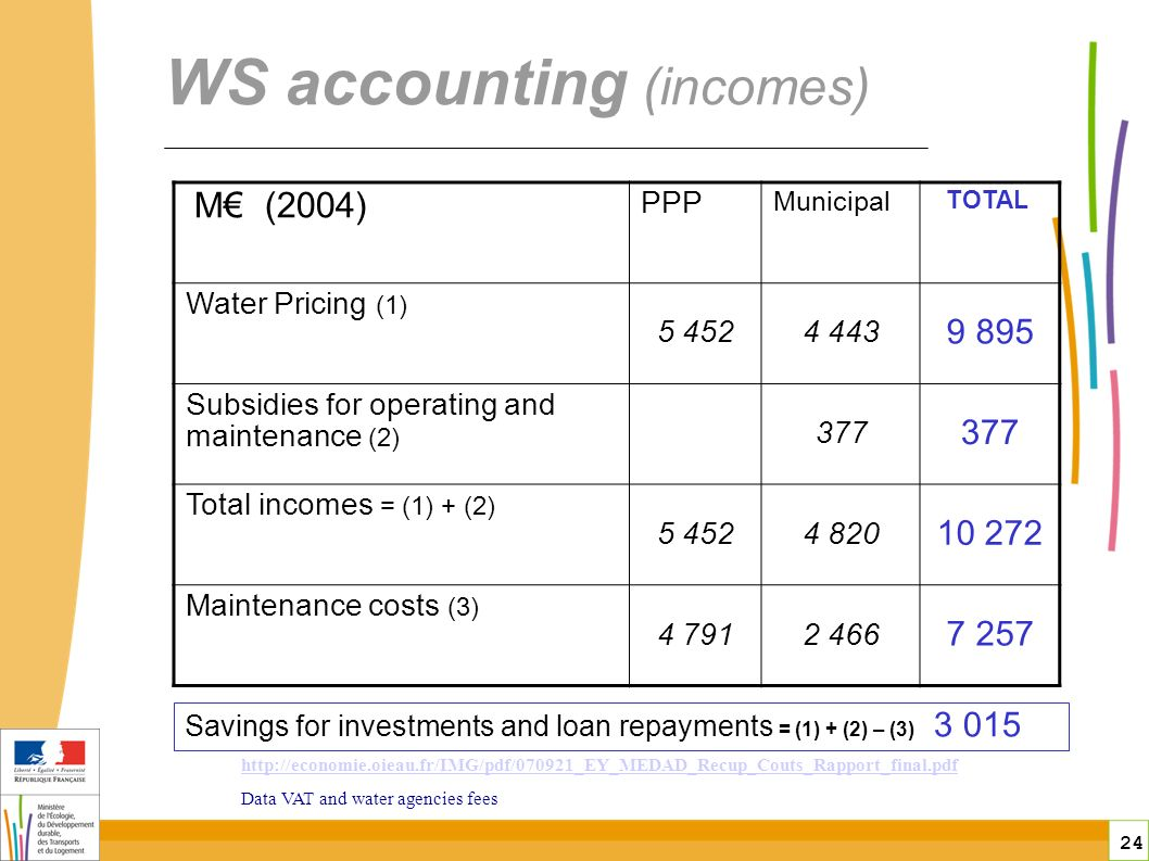 24 WS accounting (incomes) M (2004) PPP Municipal TOTAL Water Pricing (1) Subsidies for operating and maintenance (2) 377 Total incomes = (1) + (2) Maintenance costs (3) Data VAT and water agencies fees Savings for investments and loan repayments = (1) + (2) – (3) 3 015