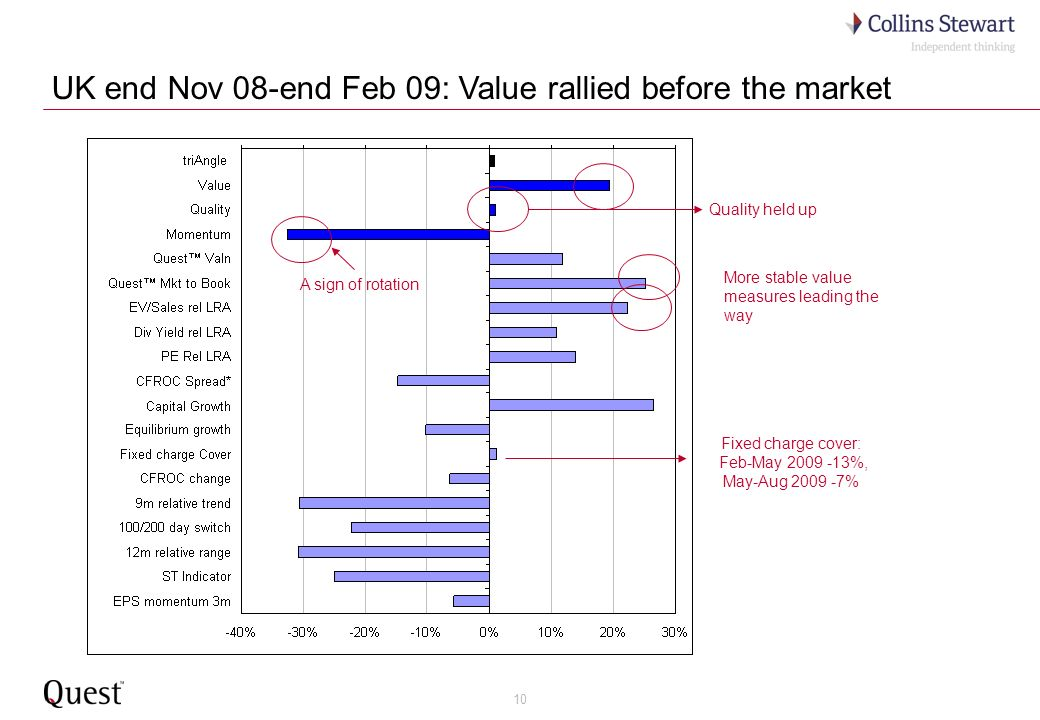 10 UK end Nov 08-end Feb 09: Value rallied before the market More stable value measures leading the way Fixed charge cover: Feb-May 2009 -13%, May-Aug 2009 -7% A sign of rotation Quality held up