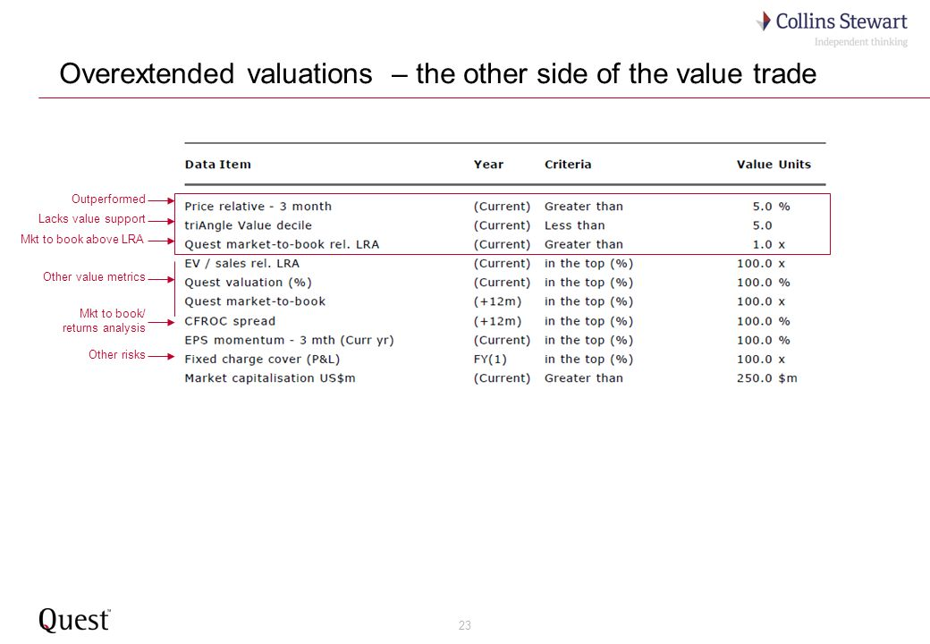 23 Overextended valuations – the other side of the value trade Outperformed Mkt to book above LRA Mkt to book/ returns analysis Lacks value support Other value metrics Other risks