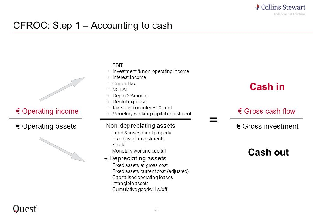 30 CFROC: Step 1 – Accounting to cash EBIT + Investment & non-operating income + Interest income – Current tax NOPAT + Depn & Amortn + Rental expense – Tax shield on interest & rent + Monetary working capital adjustment Non-depreciating assets Land & investment property Fixed asset investments Stock Monetary working capital + Depreciating assets Fixed assets at gross cost Fixed assets current cost (adjusted) Capitalised operating leases Intangible assets Cumulative goodwill w/off Gross cash flow Gross investment Cash in Cash out = Operating income Operating assets