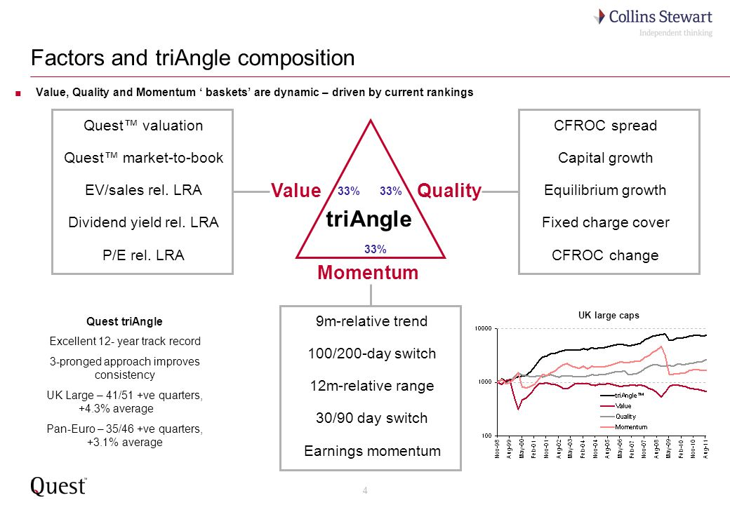 4 Factors and triAngle composition Quest valuation Quest market-to-book EV/sales rel.