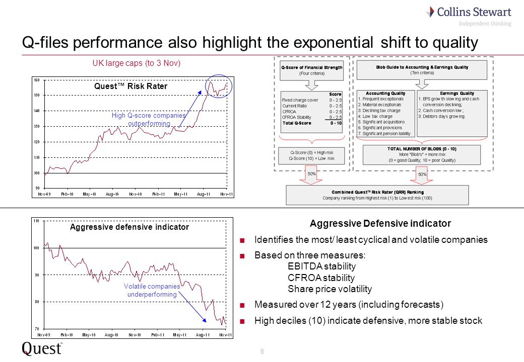 8 Q-files performance also highlight the exponential shift to quality High Q-score companies outperforming Volatile companies underperforming Quest Risk Rater Aggressive defensive indicator UK large caps (to 3 Nov) Aggressive Defensive indicator Identifies the most/ least cyclical and volatile companies Based on three measures: EBITDA stability CFROA stability Share price volatility Measured over 12 years (including forecasts) High deciles (10) indicate defensive, more stable stock