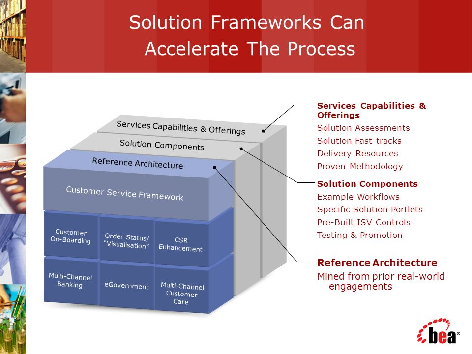 Solution Frameworks Can Accelerate The Process Reference Architecture Mined from prior real-world engagements Customer Service Framework Multi-Channel Banking eGovernment Customer On-Boarding Order Status/ Visualisation Multi-Channel Customer Care Reference Architecture Solution Components Services Capabilities & Offerings CSR Enhancement Services Capabilities & Offerings Solution Assessments Solution Fast-tracks Delivery Resources Proven Methodology Solution Components Example Workflows Specific Solution Portlets Pre-Built ISV Controls Testing & Promotion