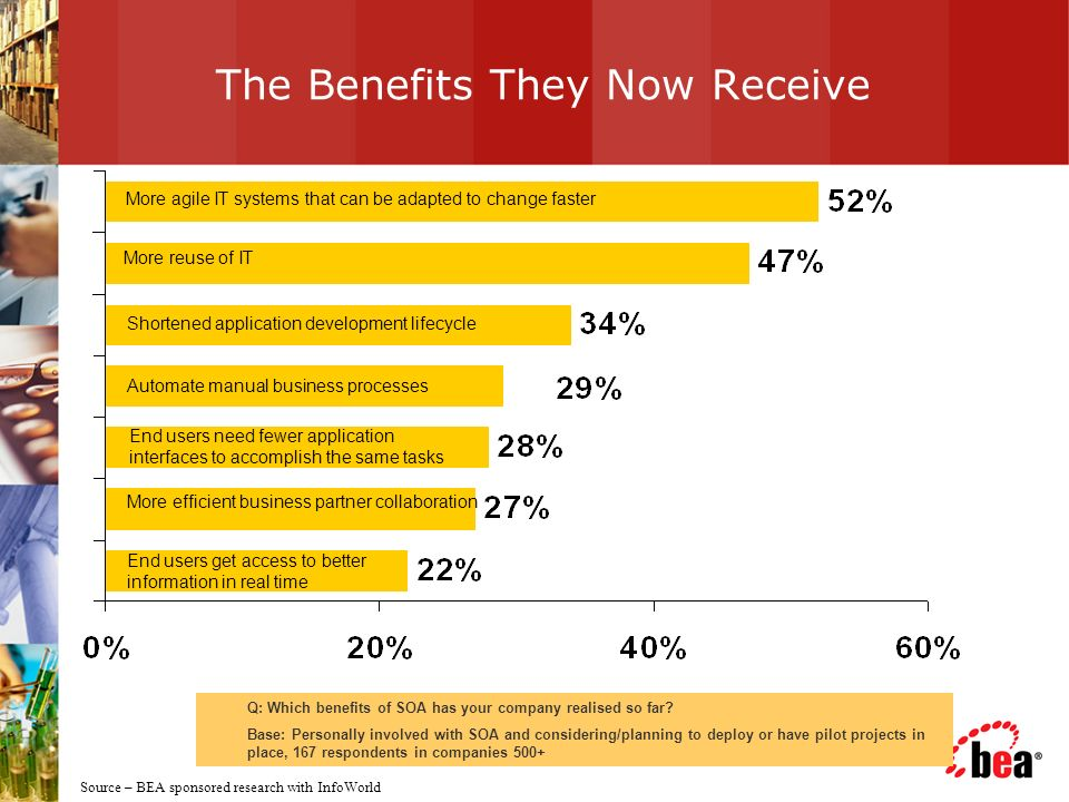 The Benefits They Now Receive Q: Which benefits of SOA has your company realised so far.