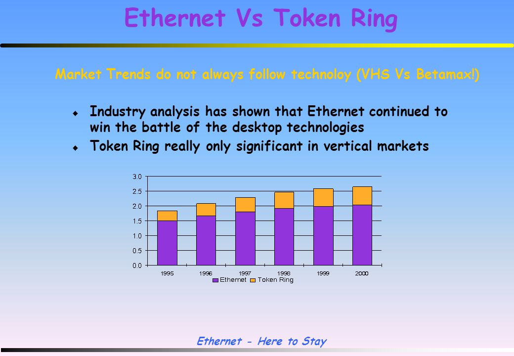 Ethernet - Here to Stay Ethernet Vs Token Ring IEEE 802.3 Ethernet 10 Mbps CSMA/CD - statistical access Approx 40% bandwidth efficiency 1518 Max frame size No inherent resilience at Physical level Cost effective to deploy Rapid advances in technology IEEE 802.5 Token Ring 4/16 Mbps Token passing - deterministic access Up to 90% efficiency - little drop in response time 15K+ MTU size Self-healing beaconing process Higher equipment costs Slower development of standards & products