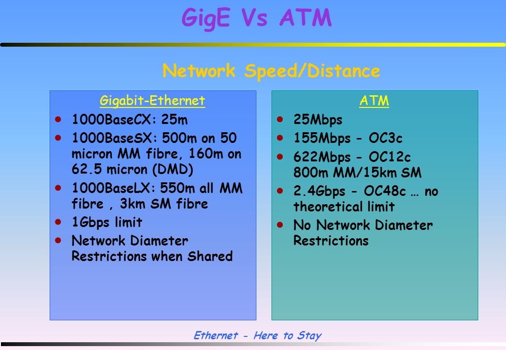 Ethernet - Here to Stay CSMA/CD method enhanced to maintain 200m collision diameters Carrier time and Ethernet Slot Time extended from 64 bytes (512 bits) to 512 bytes (4096 bits) = 4.096 usec Without this change, minimum sized frames could be transmitted before CSMA/CD could detect a collision Packets smaller than 512 bytes (min still 64 bytes) have a carrier extension to 512 bytes Adversely affects small packet performance - new facility in CSMA/CD called packet bursting to allow switches/server to send multiple small packets Switches operating in full-duplex mode do not need carrier/slot time extension or packet bursting Differential Mode Delay (DMD) problems with laser launch on 62.5 micron optic fibre Standards Modifications Gigabit Ethernet