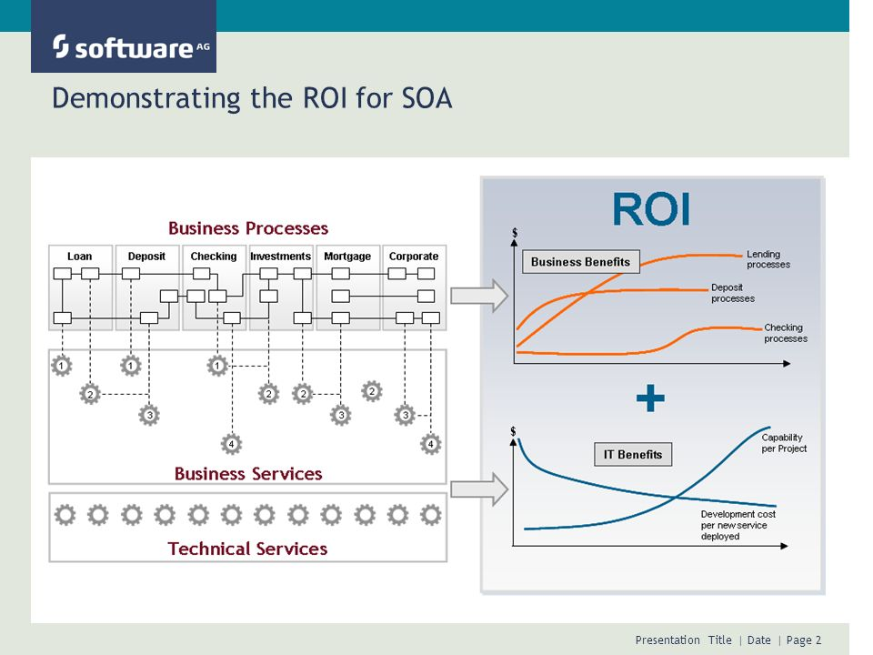 Presentation Title | Date | Page 2 Demonstrating the ROI for SOA