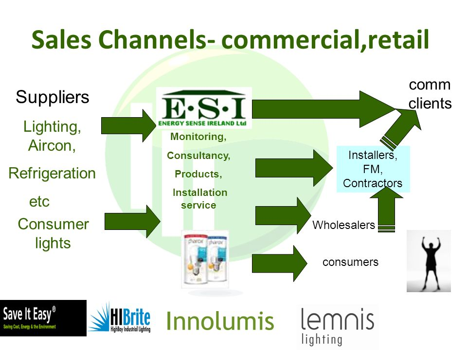 Sales Channels- commercial,retail Consumer lights Monitoring, Consultancy, Products, Installation service comm clients Installers, FM, Contractors Wholesalers Suppliers Lighting, Aircon, Refrigeration etc consumers