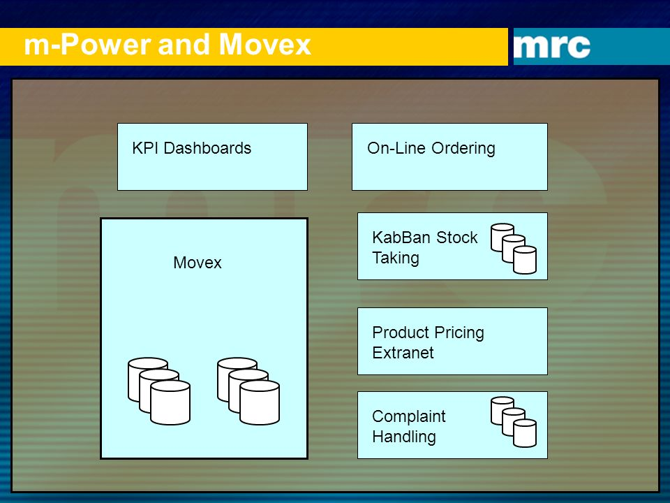 m-Power and Movex KPI Dashboards Movex On-Line OrderingKabBan Stock Taking Complaint Handling Product Pricing Extranet