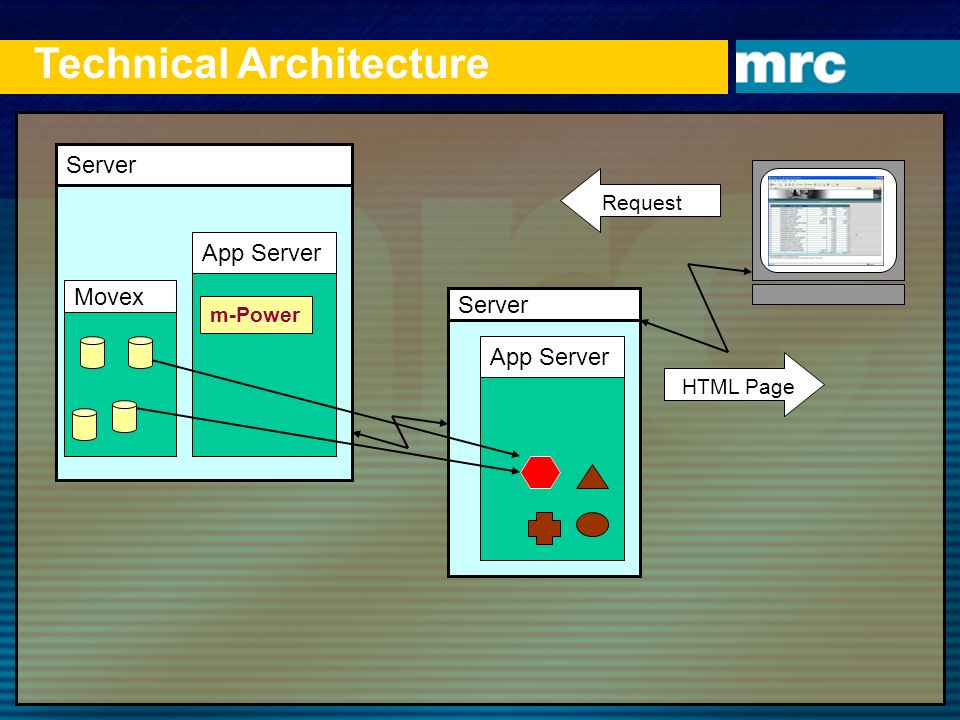 Technical Architecture Server App Server m-Power Server App Server   Request HTML Page Movex