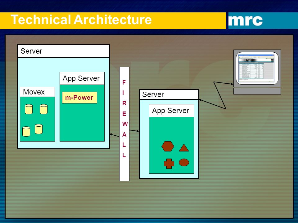 Technical Architecture Server App Server m-Power Server App Server FIREWALLFIREWALL Movex