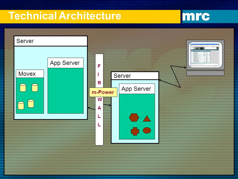 Technical Architecture Server App Server Server App Server FIREWALLFIREWALL m-Power Movex