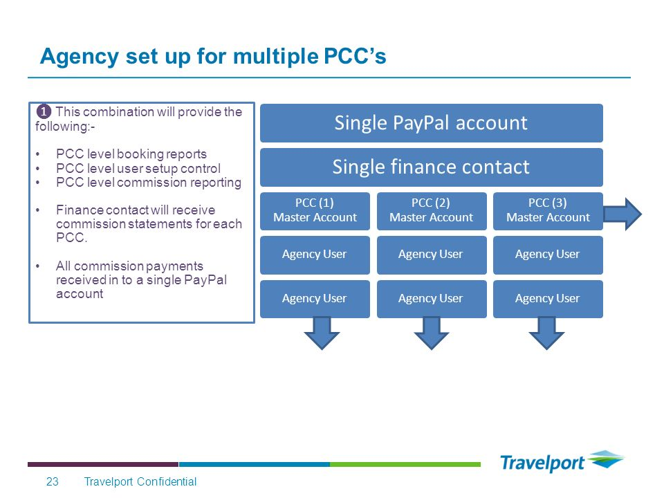 Agency set up for multiple PCCs Travelport Confidential23 Single PayPal accountSingle finance contact PCC (1) Master Account Agency User PCC (2) Master Account Agency User PCC (3) Master Account Agency User This combination will provide the following:- PCC level booking reports PCC level user setup control PCC level commission reporting Finance contact will receive commission statements for each PCC.