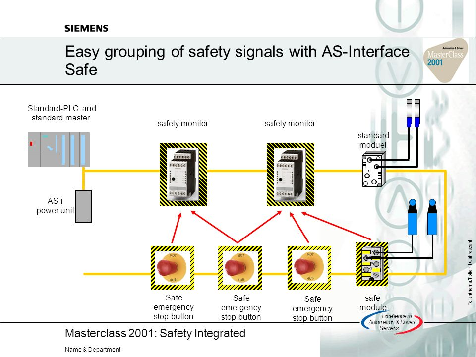 Masterclass 2001: Safety Integrated Excellencein Automation&Drives: Siemens Folienthema/Folie 11/Jahreszahl Name & Department Easy grouping of safety signals with AS-Interface Safe Standard-PLC and standard-master AS-i power unit safety monitor safe module standard moduel Safe emergency stop button