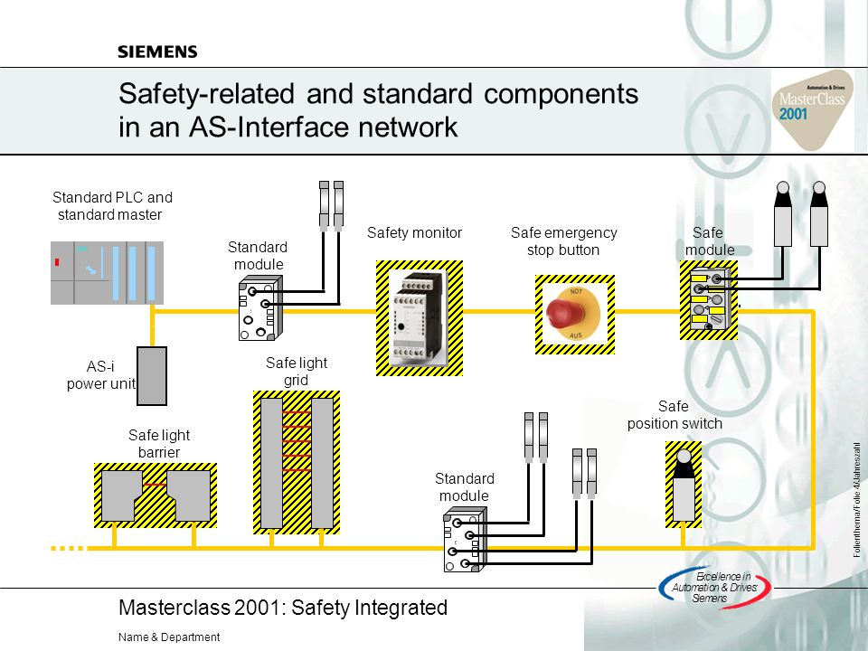 Masterclass 2001: Safety Integrated Excellencein Automation&Drives: Siemens Folienthema/Folie 4/Jahreszahl Name & Department Safety-related and standard components in an AS-Interface network Standard PLC and standard master Safety monitorSafe emergency stop button AS-i power unit Safe position switch Safe light barrier Safe light grid Standard module Safe module Standard module