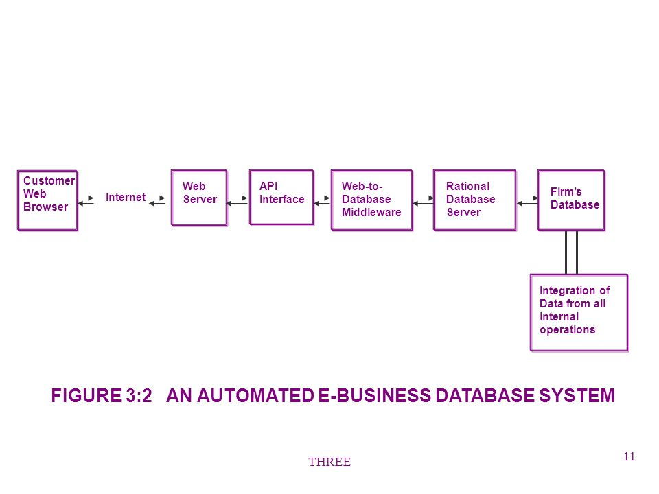 THREE 11 FIGURE 3:2 AN AUTOMATED E-BUSINESS DATABASE SYSTEM Firms Database Customer Web Browser Rational Database Server Web-to- Database Middleware API Interface Web Server Integration of Data from all internal operations Internet