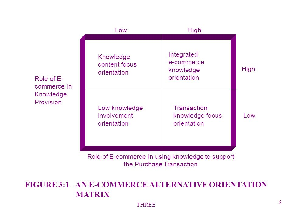 THREE 8 FIGURE 3:1 AN E-COMMERCE ALTERNATIVE ORIENTATION MATRIX Low High High Low Knowledge content focus orientation Integrated e-commerce knowledge orientation Low knowledge involvement orientation Transaction knowledge focus orientation Role of E- commerce in Knowledge Provision Role of E-commerce in using knowledge to support the Purchase Transaction