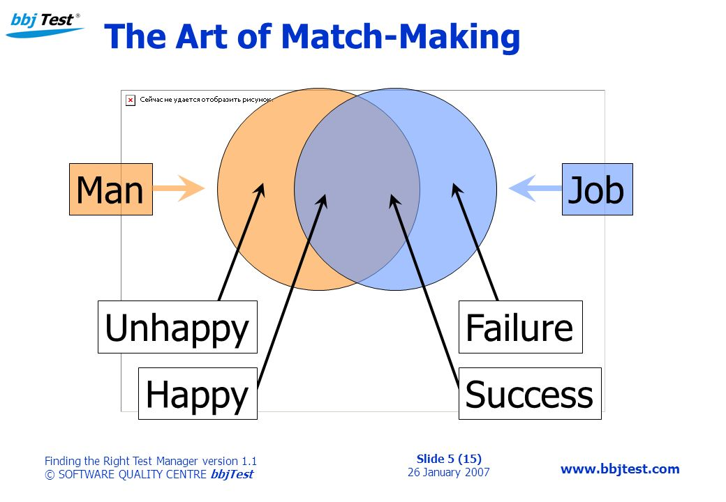 Slide 5 (15) 26 January 2007 Finding the Right Test Manager version 1.1 © SOFTWARE QUALITY CENTRE bbjTest   The Art of Match-Making ManJob Failure Success Unhappy Happy