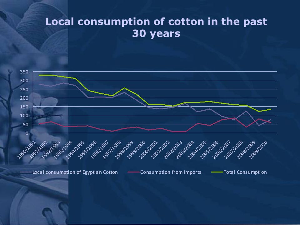 Local consumption of cotton in the past 30 years